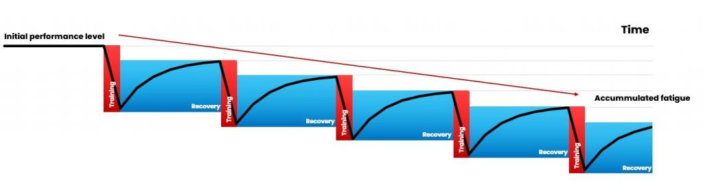Accumulated fatigue due to lack of recovery